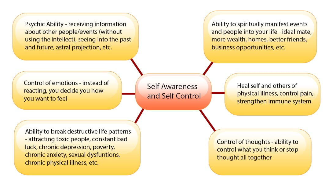 Intuition Course - Develop Intuition & Psychic Ability. 25 Years Of Research. Attract What You Want In Life